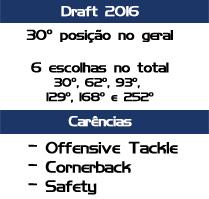 panthers draft
