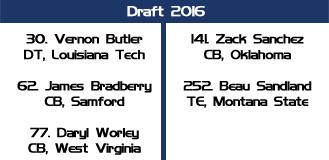 draft panthers