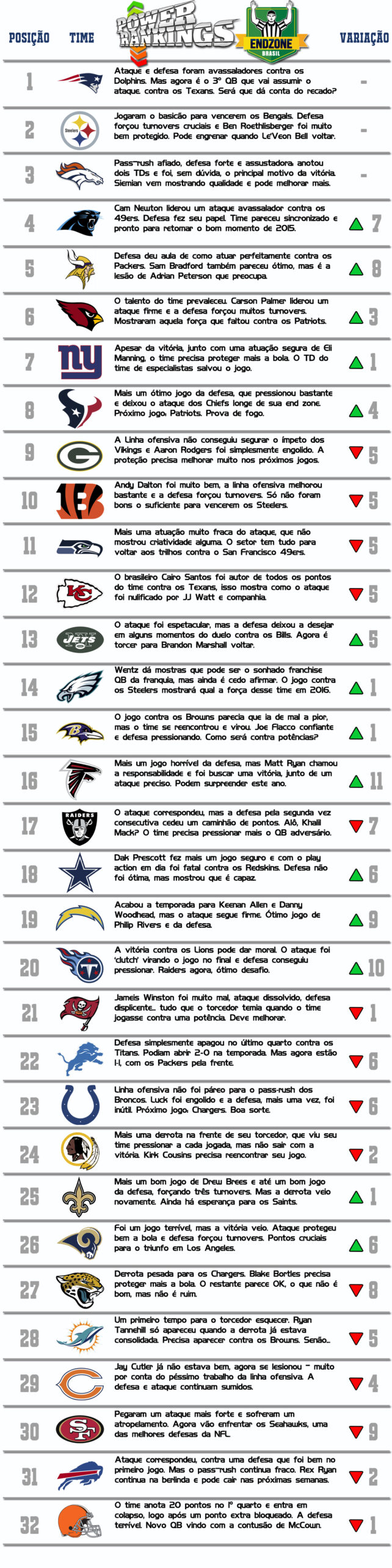 power-ranking-semana-2-2016